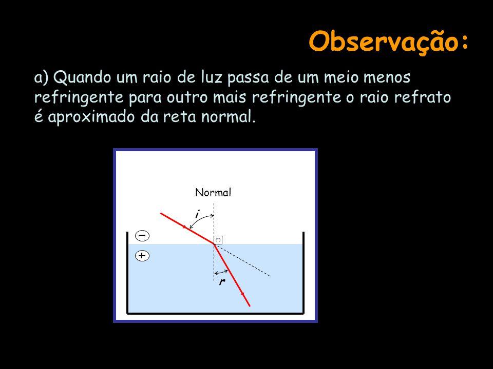 Observação: a) Quando um raio de luz passa de um meio menos refringente para outro mais refringente o raio refrato é aproximado da reta normal.