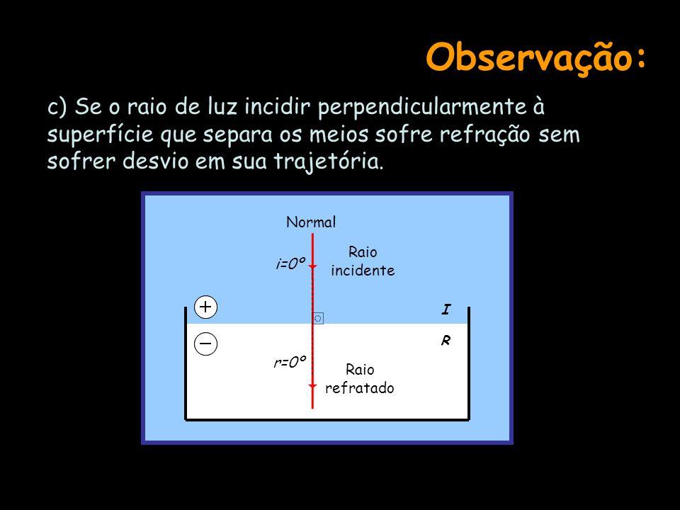 Observação: c) Se o raio de luz incidir perpendicularmente à superfície que separa os meios sofre refração sem sofrer desvio em sua trajetória.