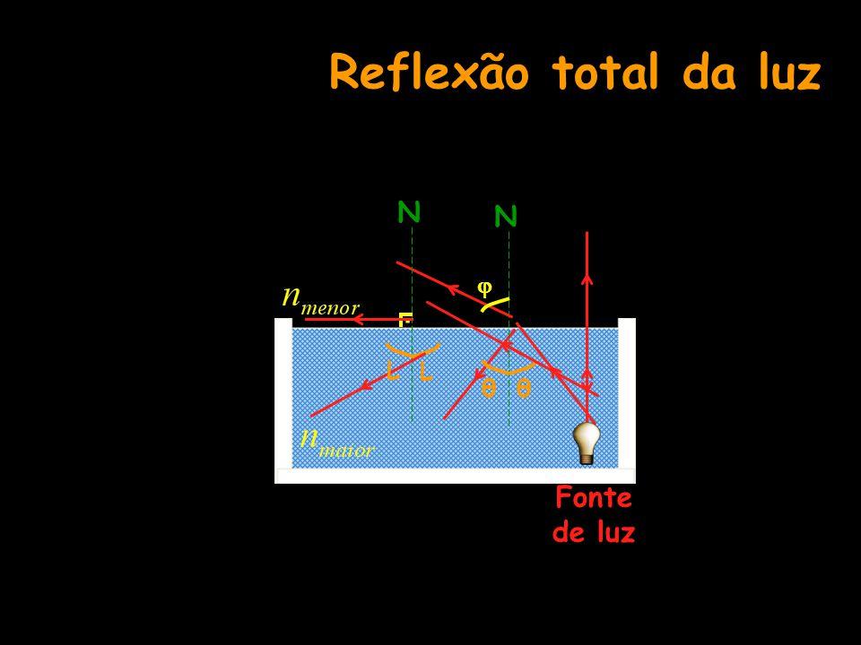 Reflexão total da luz N N  . L L θ θ Fonte de luz