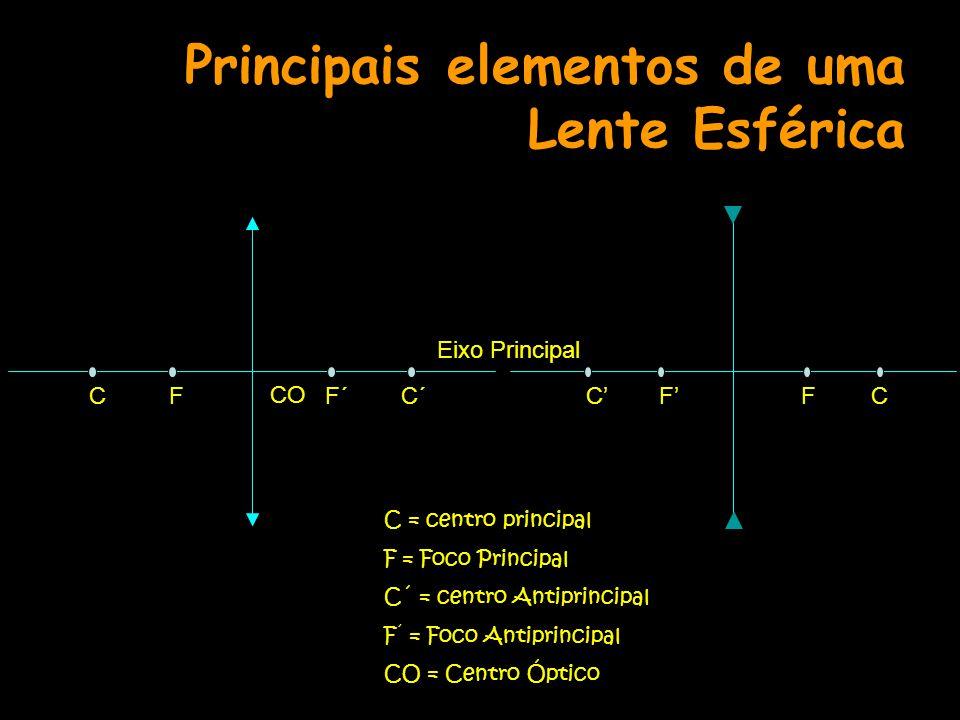 Principais elementos de uma Lente Esférica