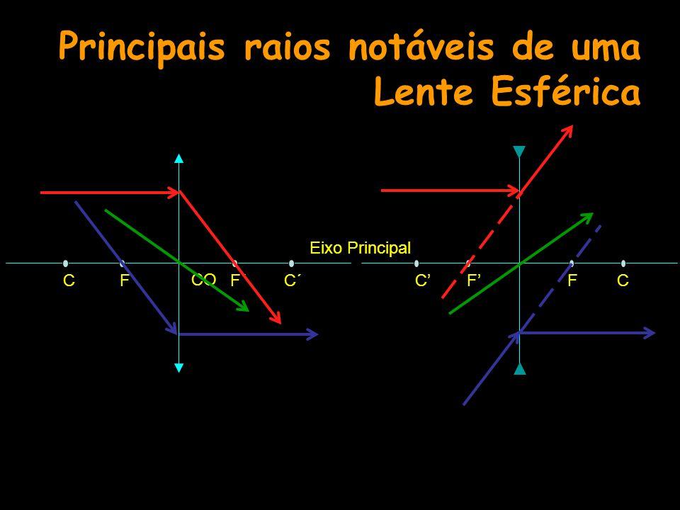 Principais raios notáveis de uma Lente Esférica