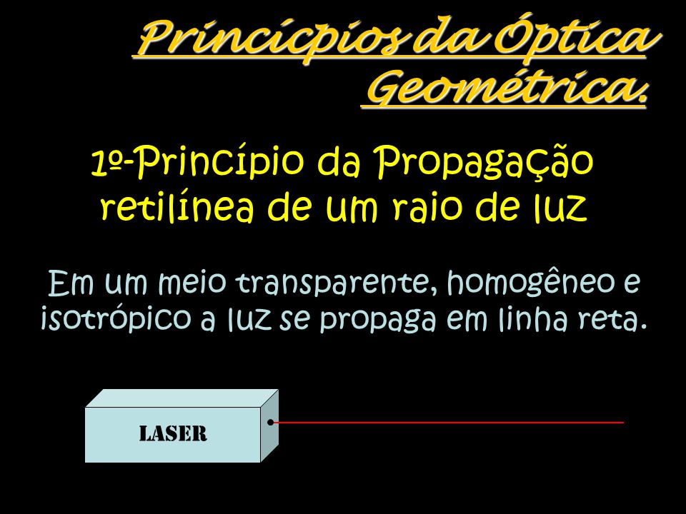 Princícpios da Óptica Geométrica.