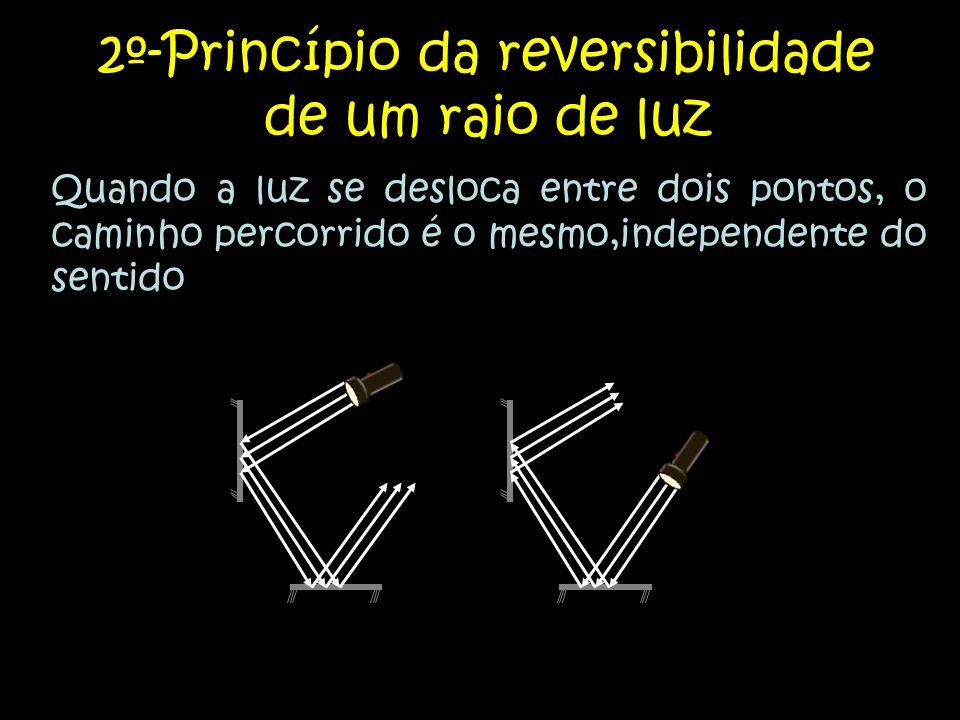 2º-Princípio da reversibilidade de um raio de luz