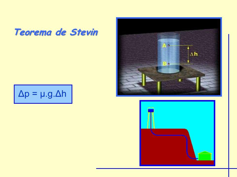 Teorema de Stevin Δp = μ.g.Δh