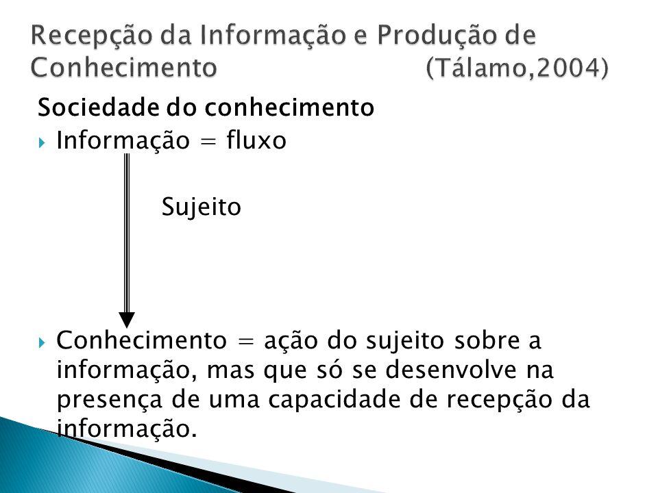 Recepção da Informação e Produção de Conhecimento (Tálamo,2004)