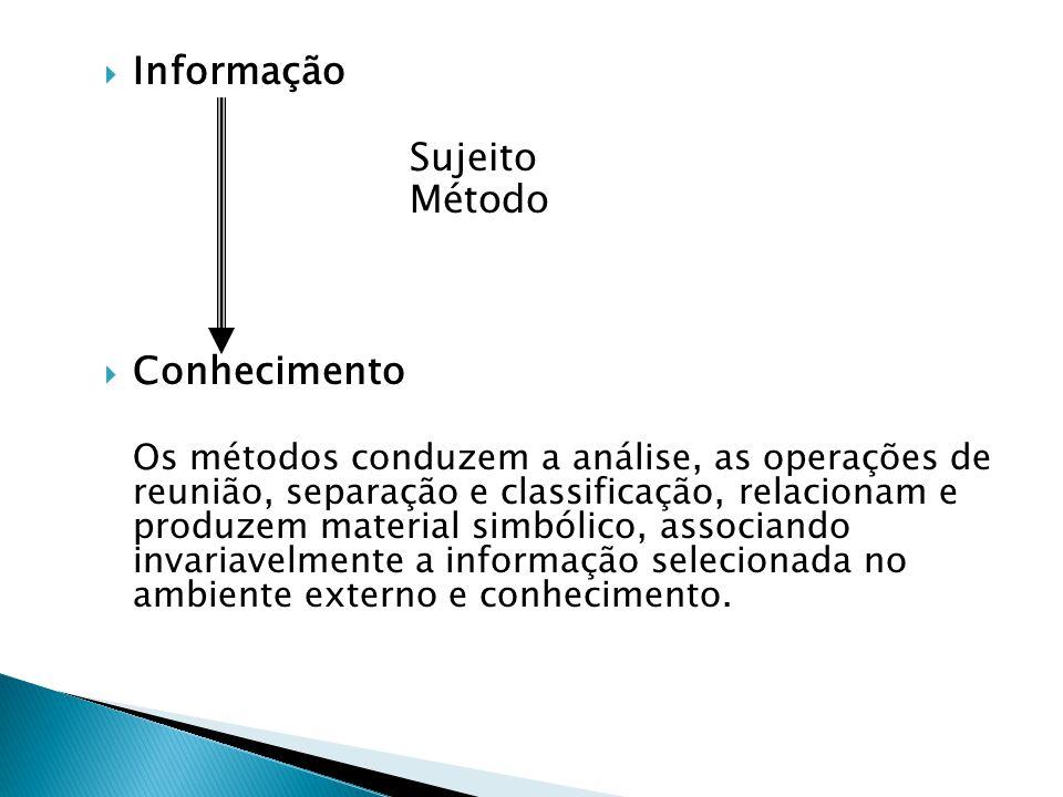 Informação Sujeito Método Conhecimento