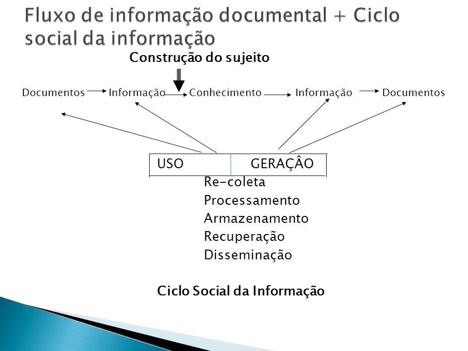 Fluxo de informação documental + Ciclo social da informação