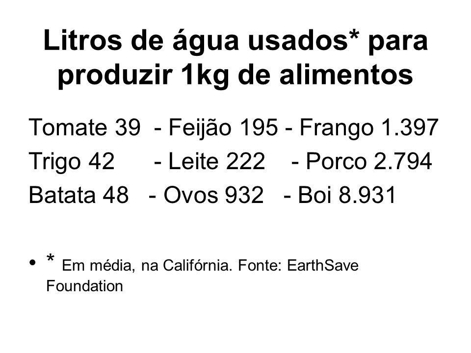 Litros de água usados* para produzir 1kg de alimentos