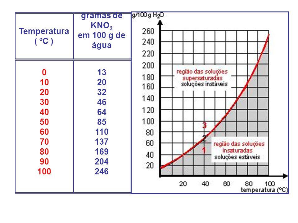 Temperatura ( ºC ) gramas de KNO3. em 100 g de água. 10. 20. 30. 40. 50. 60. 70. 80. 90. 100.