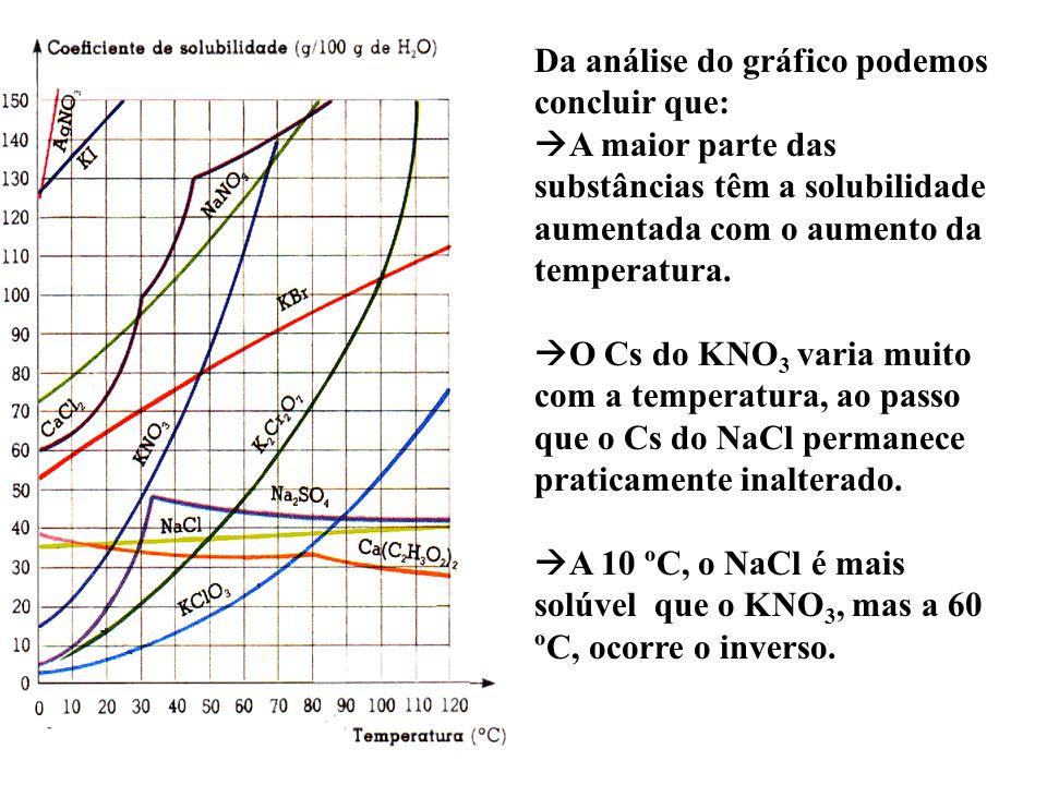 Da análise do gráfico podemos concluir que: