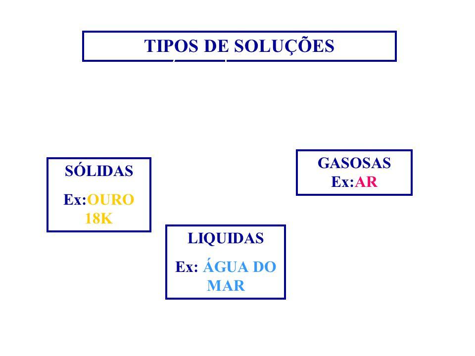 TIPOS DE SOLUÇÕES GASOSAS Ex:AR SÓLIDAS Ex:OURO 18K LIQUIDAS