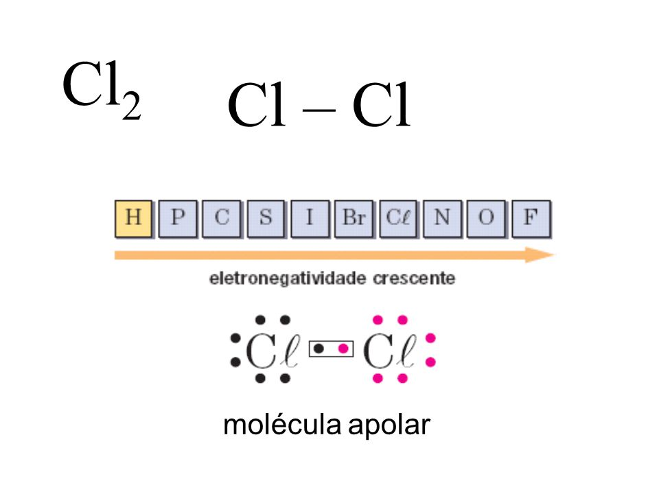 Cl2 Cl – Cl molécula apolar