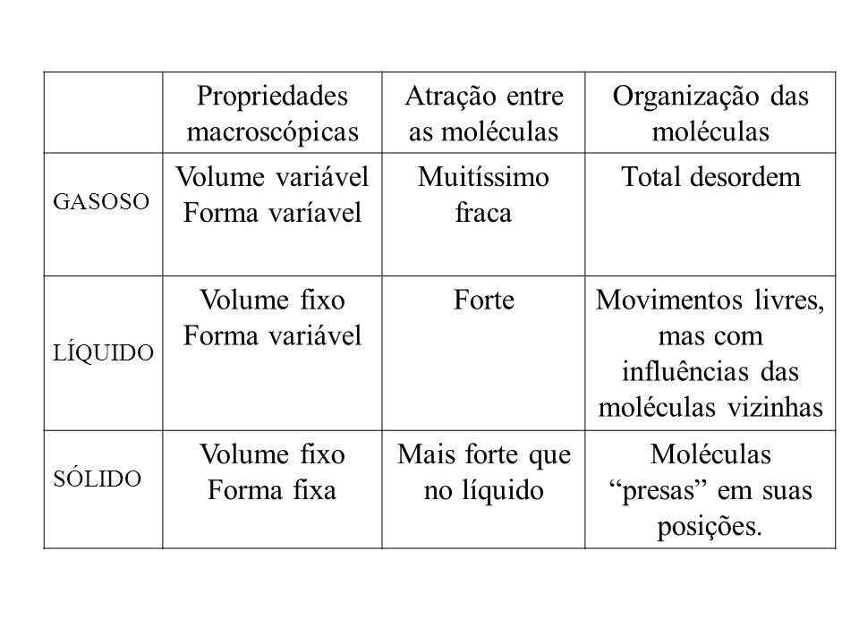 Propriedades macroscópicas Atração entre as moléculas
