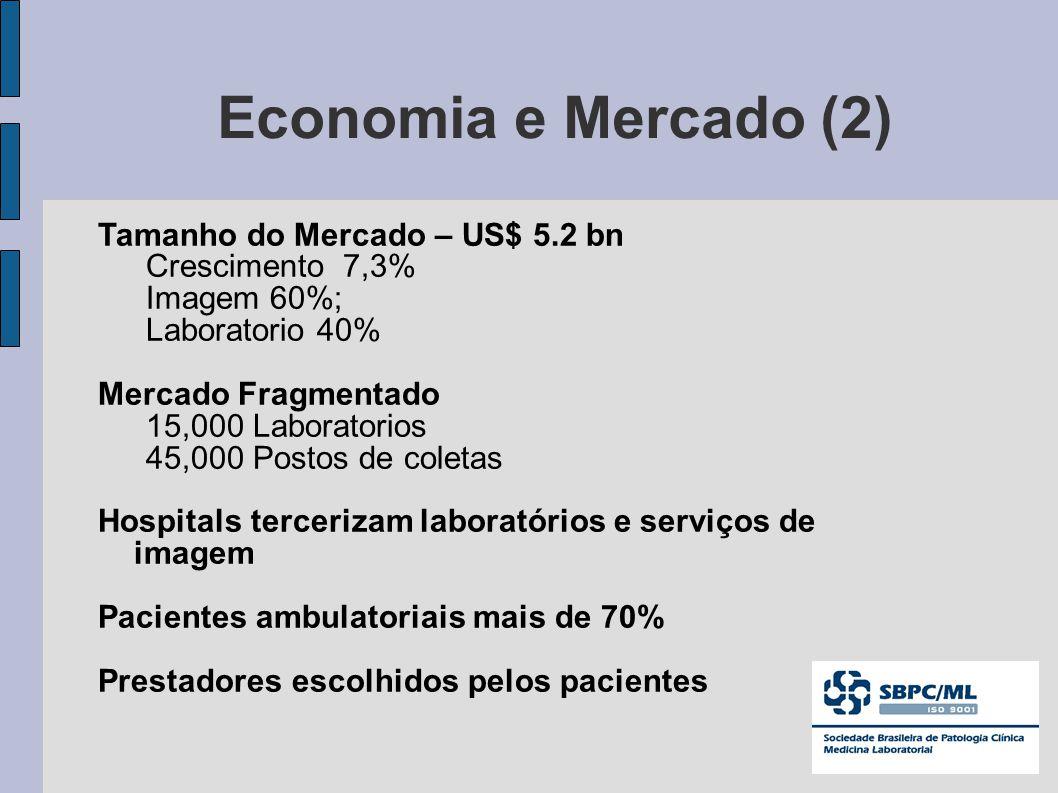 Economia e Mercado (2) Tamanho do Mercado – US$ 5.2 bn