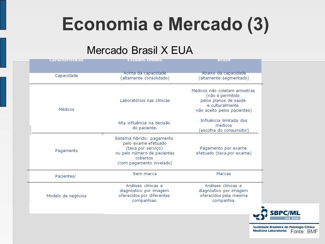 Economia e Mercado (3) Mercado Brasil X EUA Fonte: BMF 14