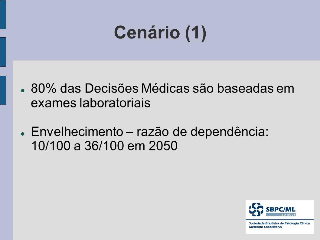 Cenário (1) 80% das Decisões Médicas são baseadas em exames laboratoriais.