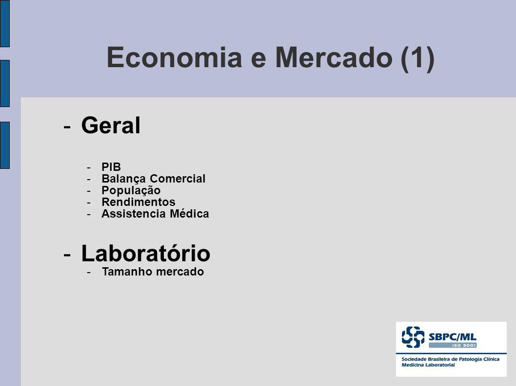 Economia e Mercado (1) Geral Laboratório PIB Balança Comercial