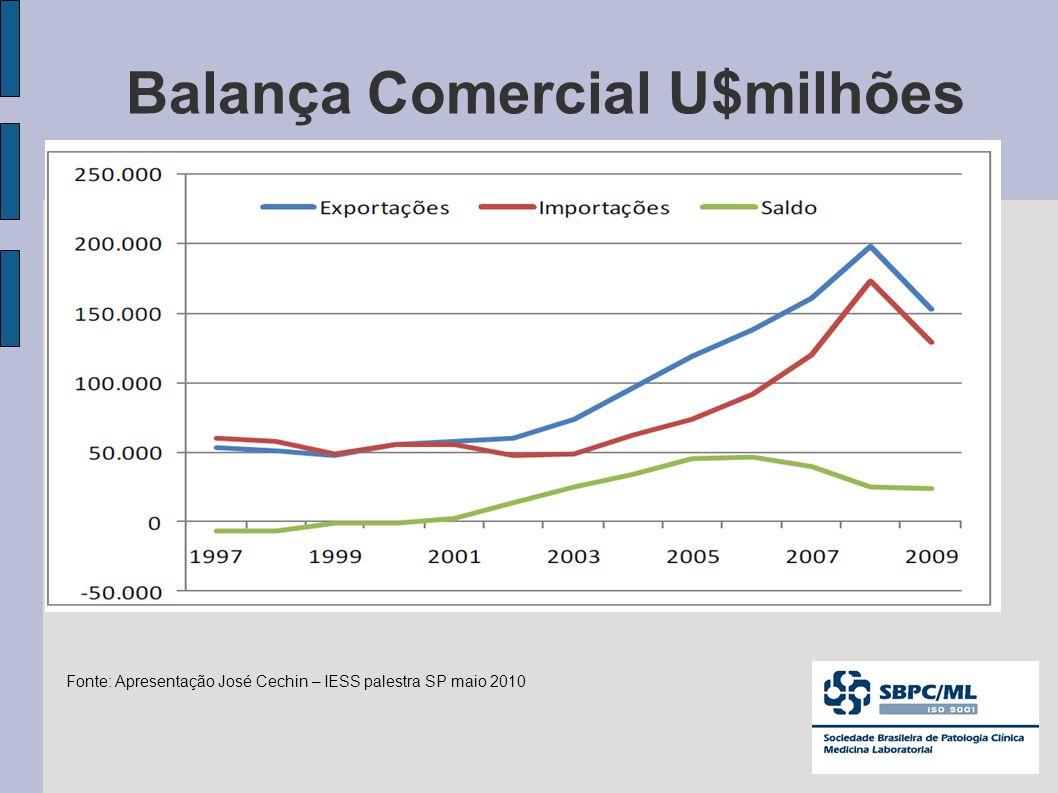 Balança Comercial U$milhões