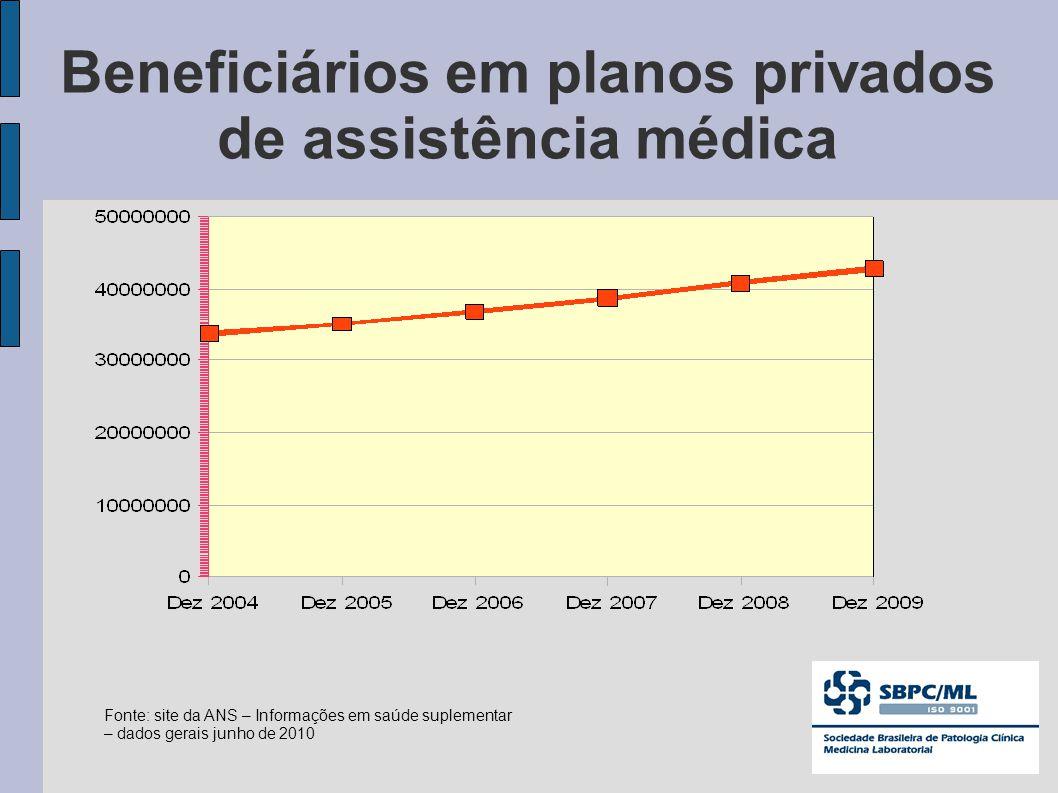 Beneficiários em planos privados de assistência médica