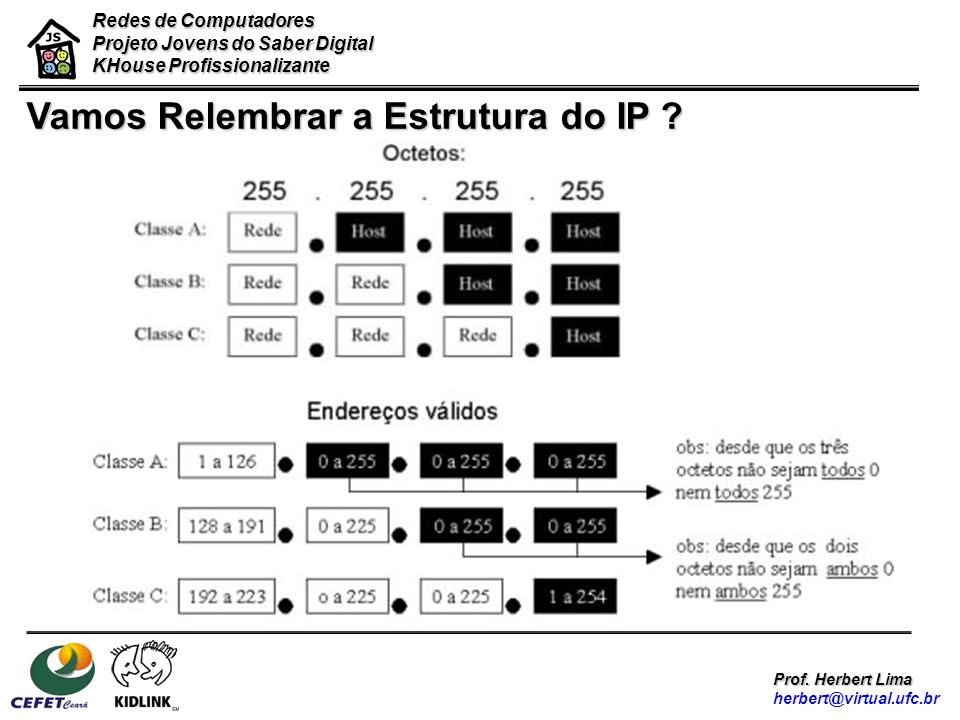 Vamos Relembrar a Estrutura do IP