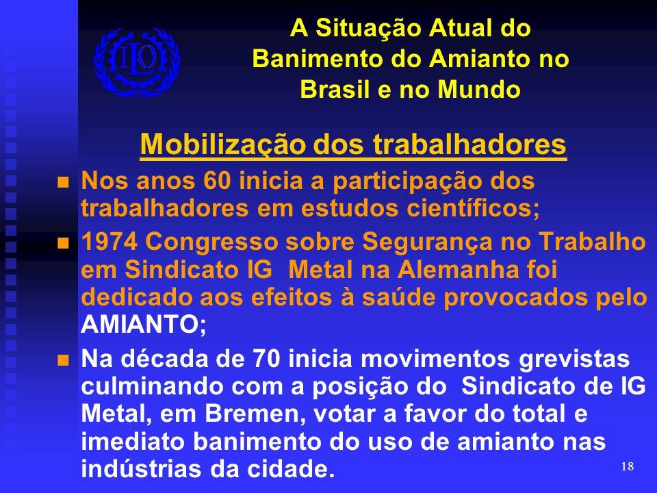 A Situação Atual do Banimento do Amianto no Brasil e no Mundo