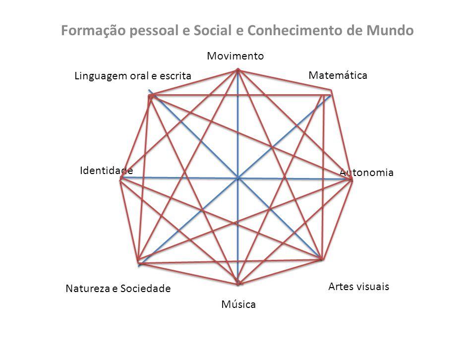 Formação pessoal e Social e Conhecimento de Mundo