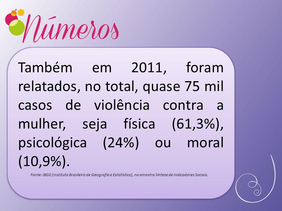 Também em 2011, foram relatados, no total, quase 75 mil casos de violência contra a mulher, seja física (61,3%), psicológica (24%) ou moral (10,9%).