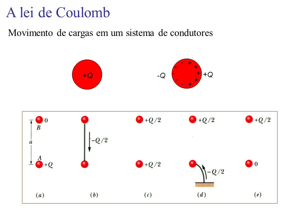 A lei de Coulomb Movimento de cargas em um sistema de condutores + -