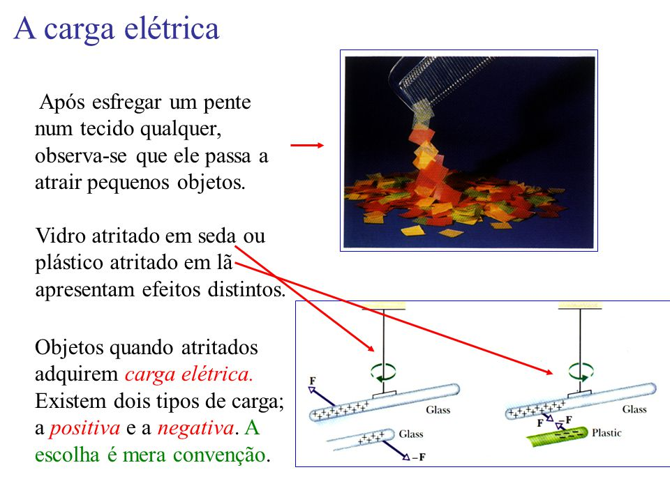 A carga elétrica Após esfregar um pente num tecido qualquer, observa-se que ele passa a atrair pequenos objetos.