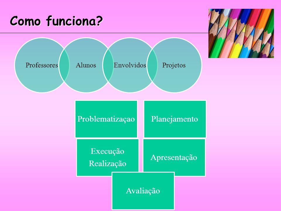 Como funciona Professores Alunos Envolvidos Projetos Problematizaçao