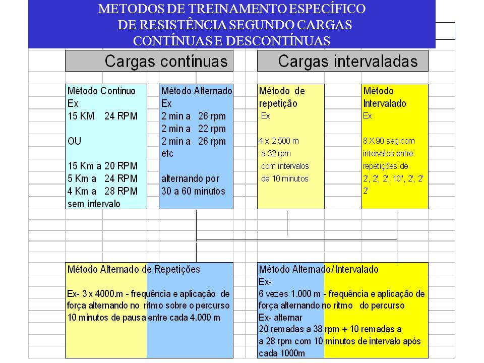 METODOS DE TREINAMENTO ESPECÍFICO DE RESISTÊNCIA SEGUNDO CARGAS CONTÍNUAS E DESCONTÍNUAS