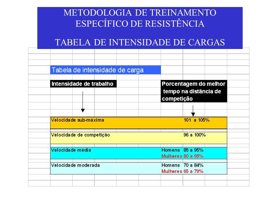 METODOLOGIA DE TREINAMENTO ESPECÍFICO DE RESISTÊNCIA TABELA DE INTENSIDADE DE CARGAS