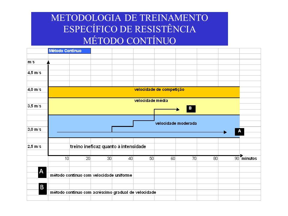 METODOLOGIA DE TREINAMENTO ESPECÍFICO DE RESISTÊNCIA MÉTODO CONTÍNUO