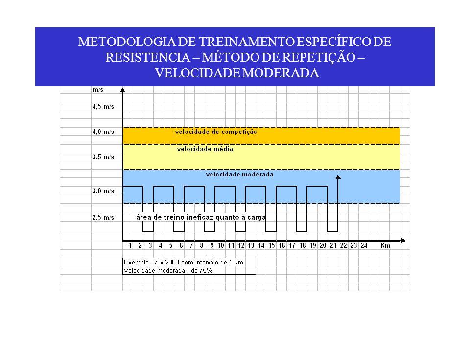 METODOLOGIA DE TREINAMENTO ESPECÍFICO DE RESISTENCIA – MÉTODO DE REPETIÇÃO – VELOCIDADE MODERADA