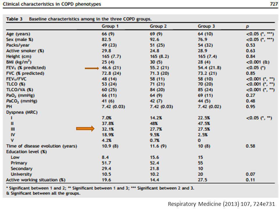 Respiratory Medicine (2013) 107, 724e731
