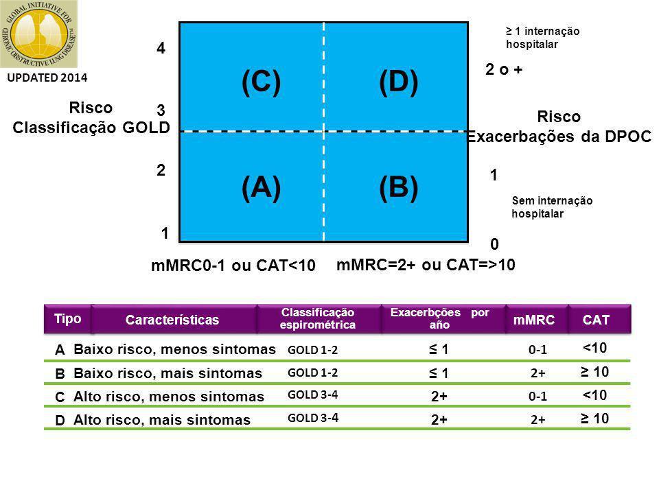Classificação espirométrica
