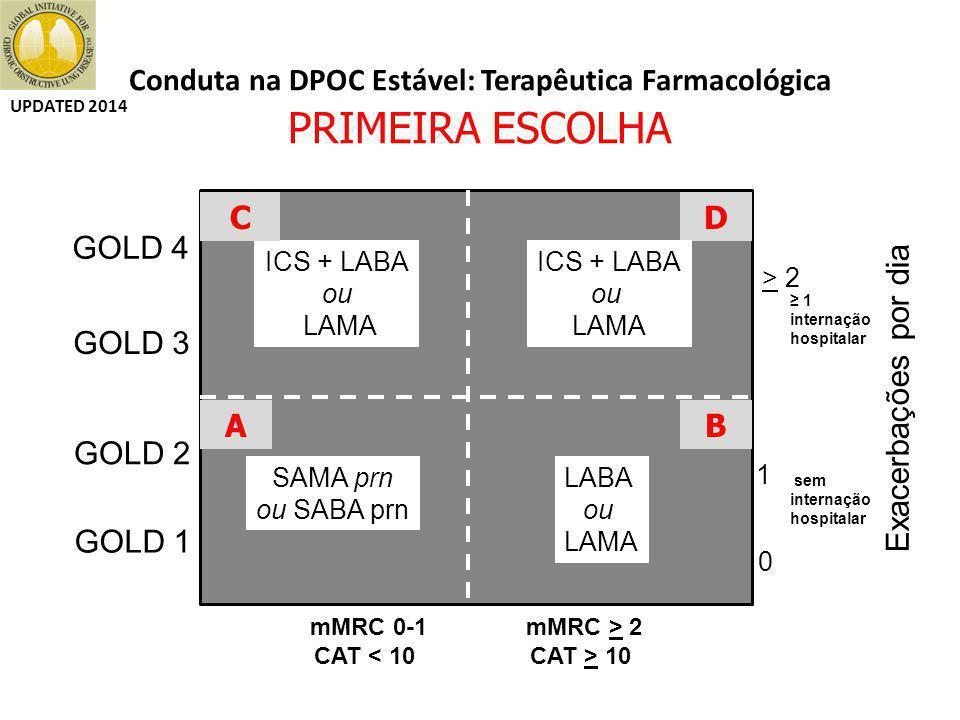 Conduta na DPOC Estável: Terapêutica Farmacológica PRIMEIRA ESCOLHA
