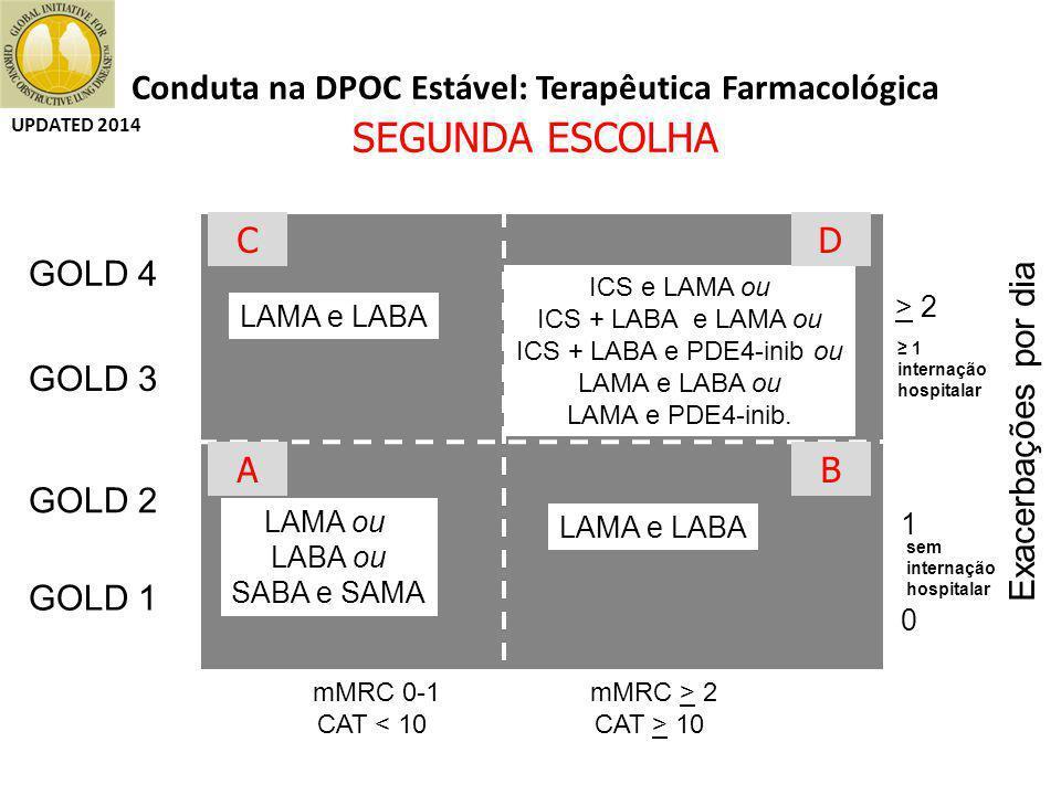 Conduta na DPOC Estável: Terapêutica Farmacológica SEGUNDA ESCOLHA