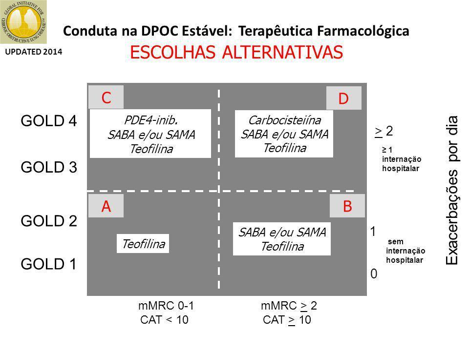 Conduta na DPOC Estável: Terapêutica Farmacológica ESCOLHAS ALTERNATIVAS