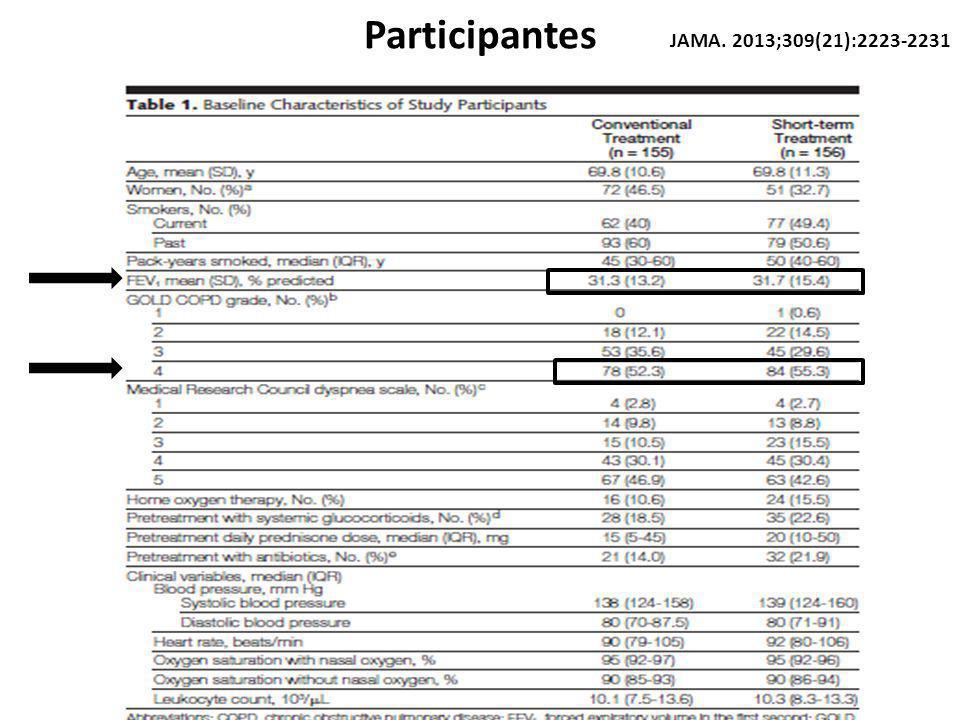 Participantes JAMA. 2013;309(21):2223-2231