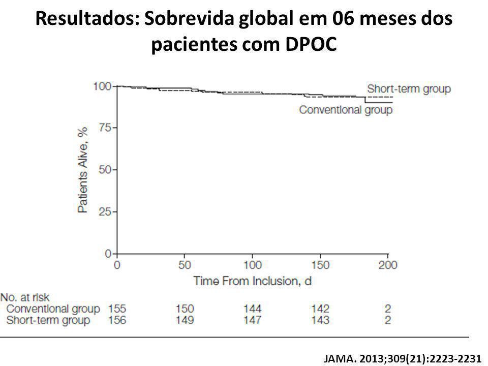 Resultados: Sobrevida global em 06 meses dos pacientes com DPOC