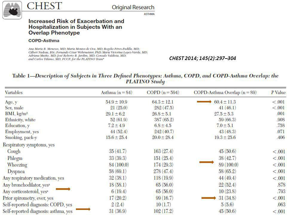 CHEST 2014; 145(2):297–304