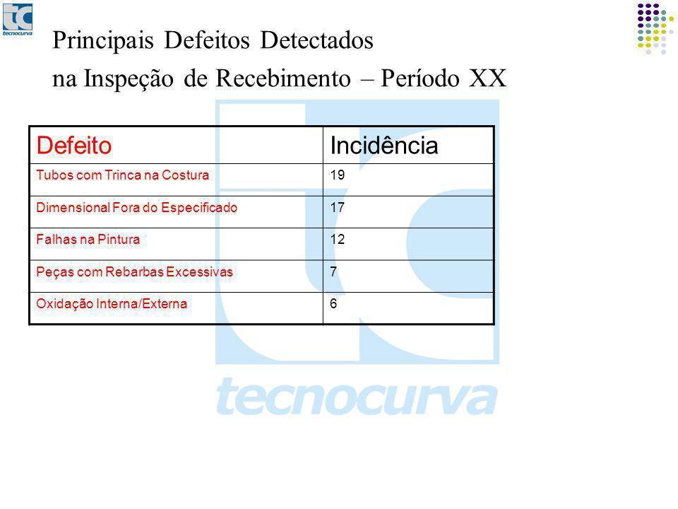 Principais Defeitos Detectados na Inspeção de Recebimento – Período XX