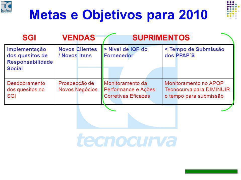 Metas e Objetivos para 2010 SGI VENDAS SUPRIMENTOS