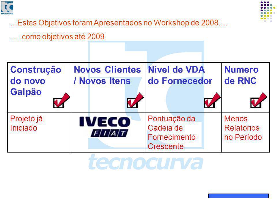Construção do novo Galpão Novos Clientes / Novos Itens