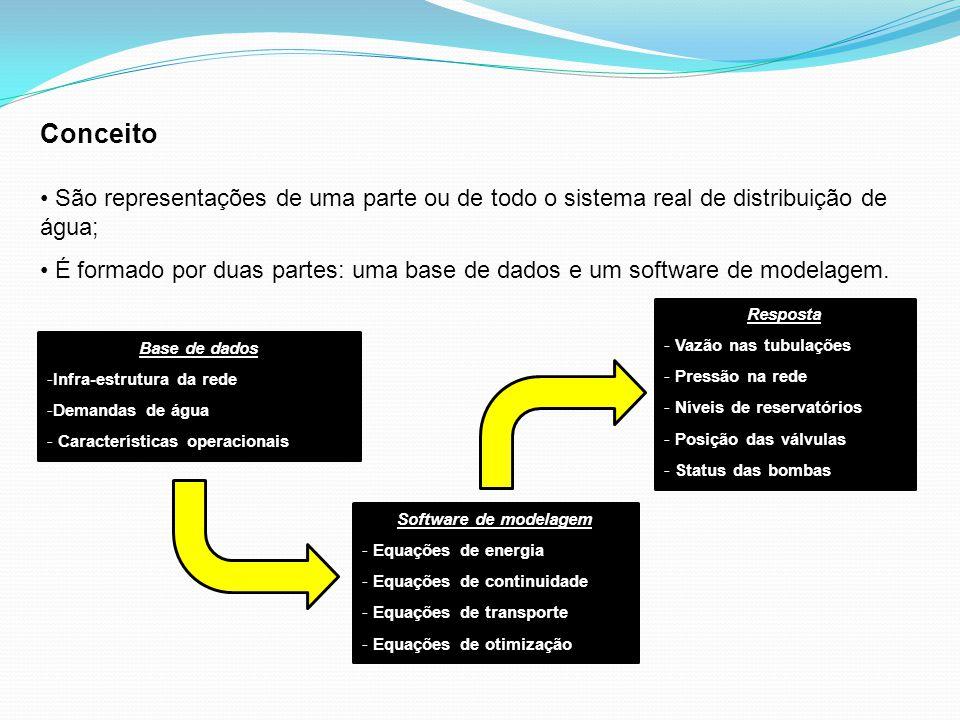 Conceito São representações de uma parte ou de todo o sistema real de distribuição de água;