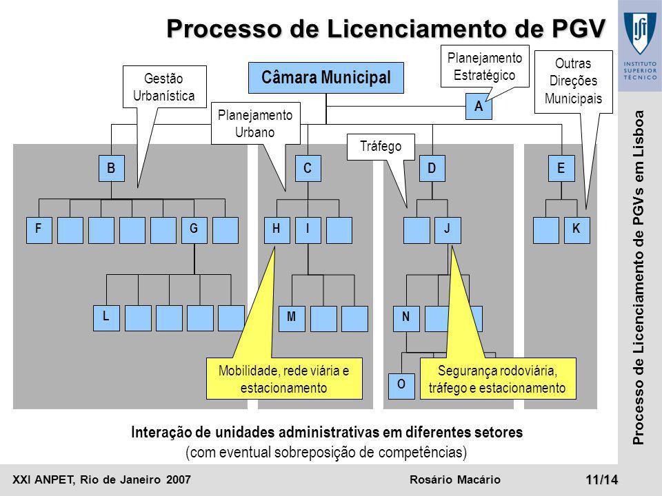 Interação de unidades administrativas em diferentes setores