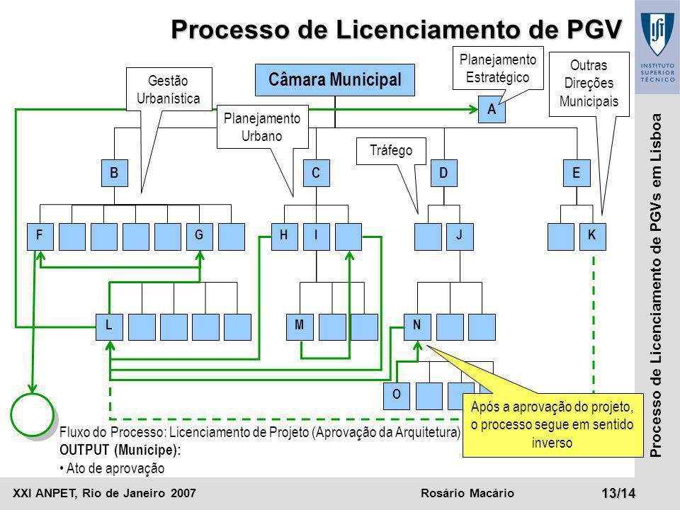 Processo de Licenciamento de PGV