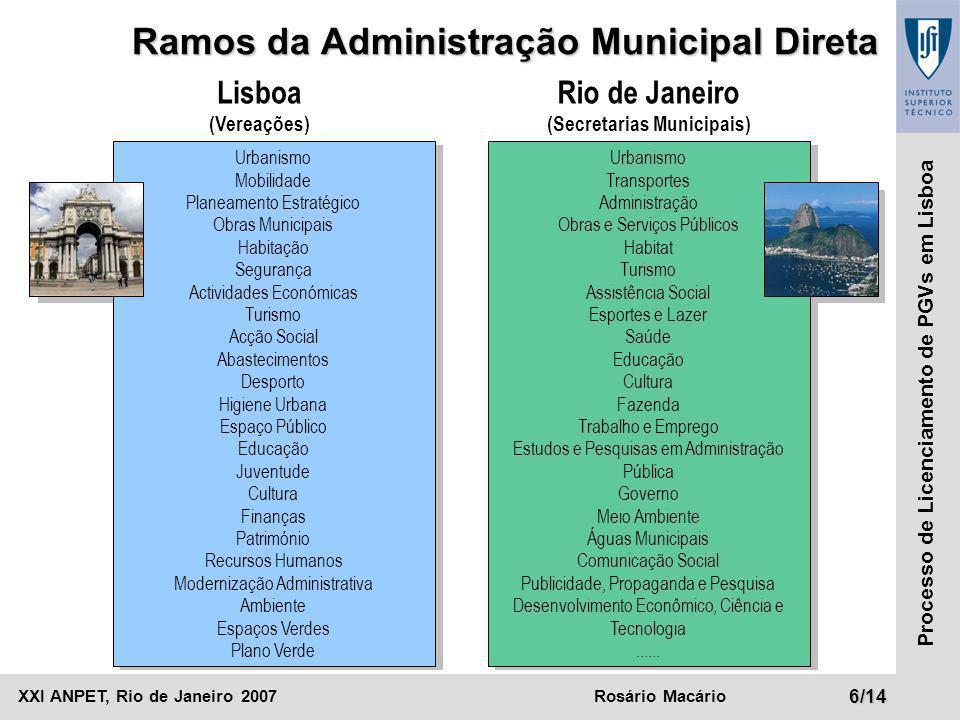 Ramos da Administração Municipal Direta