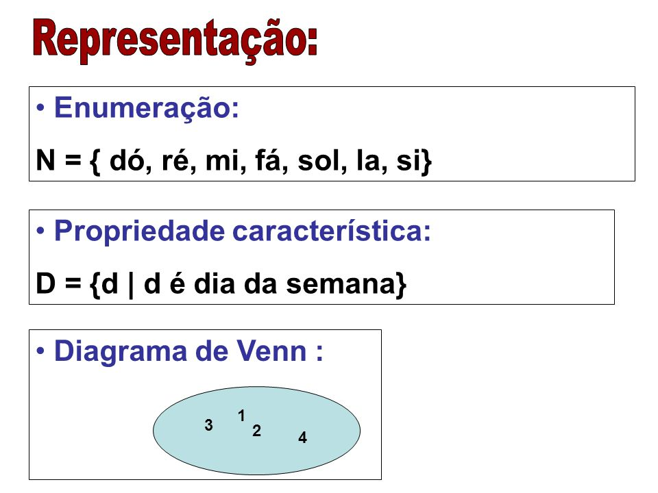 Representação: Enumeração: N = { dó, ré, mi, fá, sol, la, si}